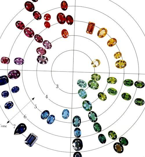 Камень сапфир: фото и свойства бесподобного минерала
